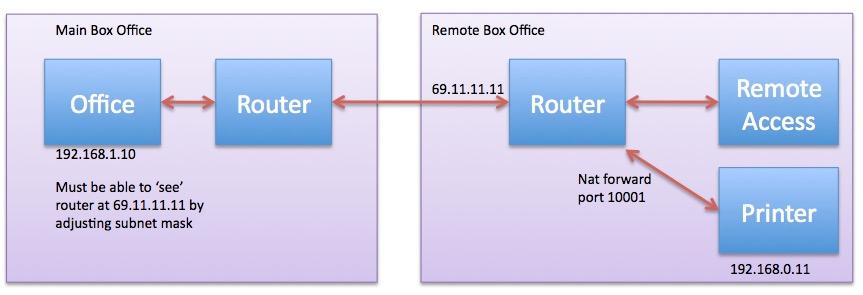 Teamviewer remote printing