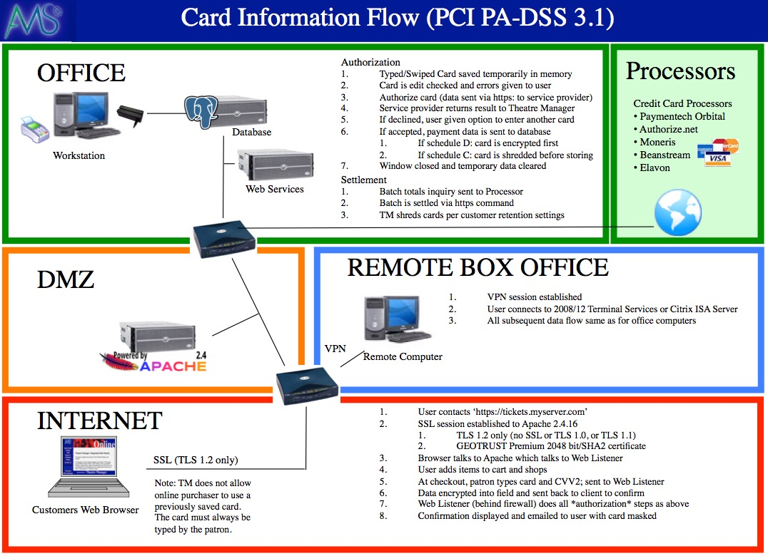 Card Flow Across System   Arts Management Systems