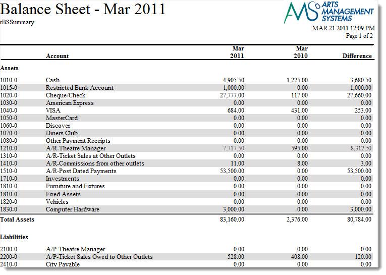 financial statements balance sheet arts management systems