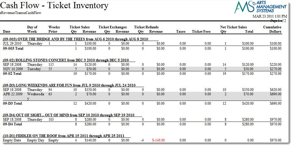 Cash Flow Transaction Analysis Arts Management Systems